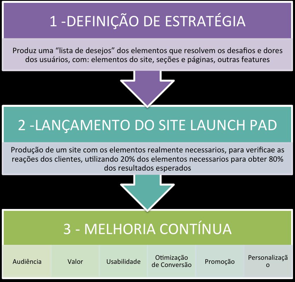 3 passos do gdd para um novo site