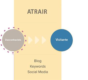 atrair-fase-1-inbound-marketing