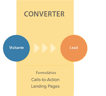 converter-fase-2-inbound-marketing