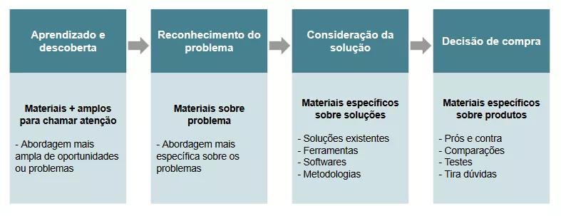materiais-e-fases-inbound
